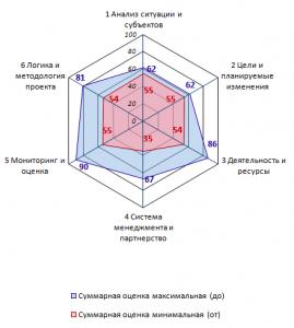 IMACON Appraisal Metrics, RUS